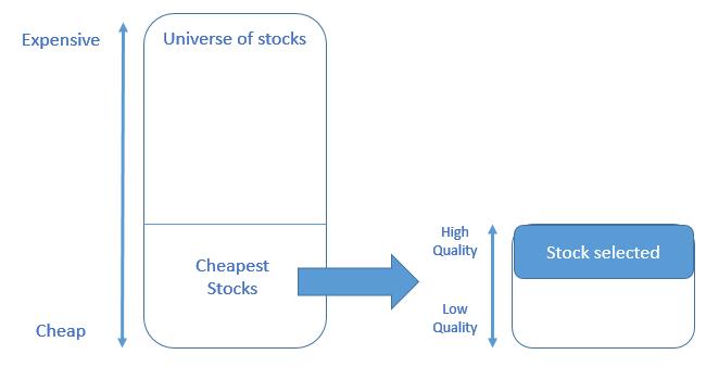 Quantitative Value Strategy – What is it? - Quant Investing