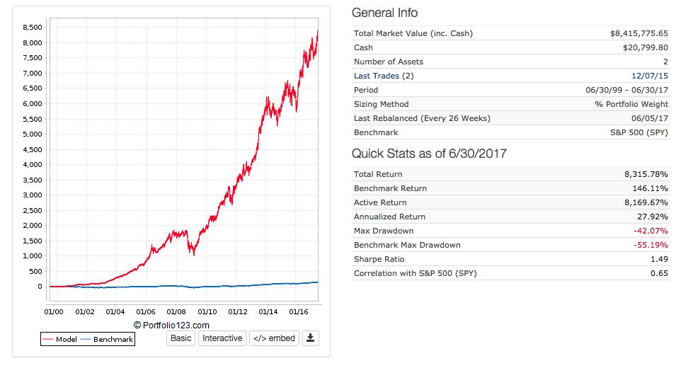 combined quantitative value and momentum performance